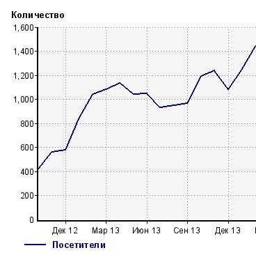 График посещаемости сайта cka-ural.ru
