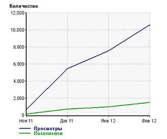 График посещаемости сайта shveiburg54.ru